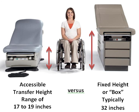 Women using wheelchair between accessible transfer height exam table of 17 to 19 inches and a fixed height exam table of 32 inches.