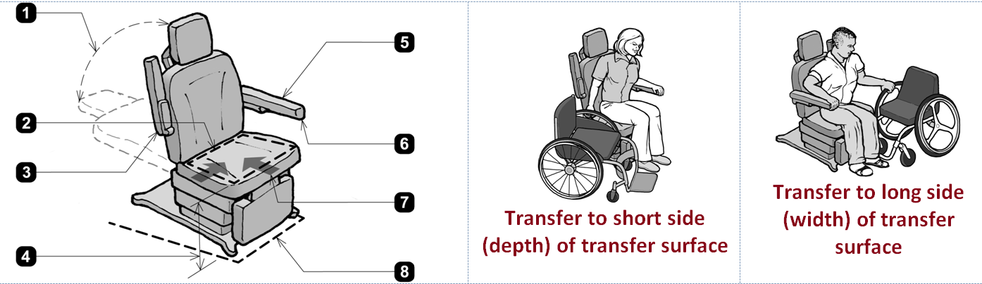 Accessible exam chair along with explanations of transfer from wheelchair to long and short sides.