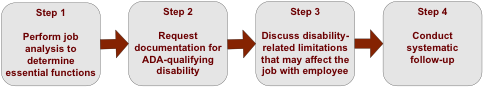 Diagram of Steps for The Reasonable Accommodation Interview